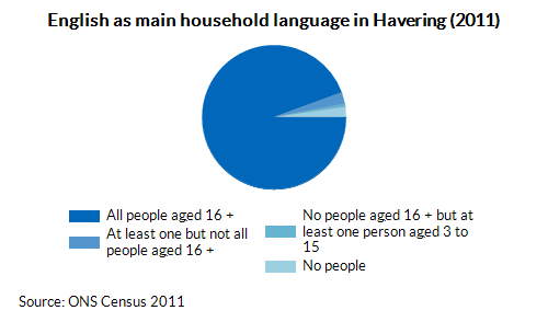 English as main household language in Havering (2011)