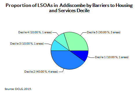 Proportion of LSOAs in  Addiscombe by Barriers to Housing and Services Decile