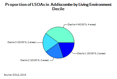 Proportion of LSOAs in  Addiscombe by Living Environment Decile