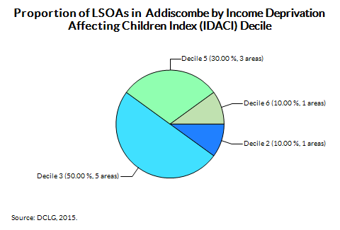 Proportion of LSOAs in  Addiscombe by Income Deprivation Affecting Children Index (IDACI) Decile