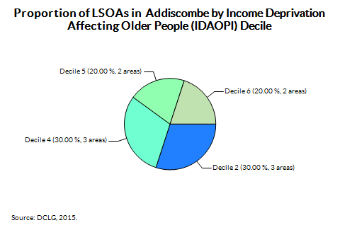 Proportion of LSOAs in  Addiscombe by Income Deprivation Affecting Older People (IDAOPI) Decile