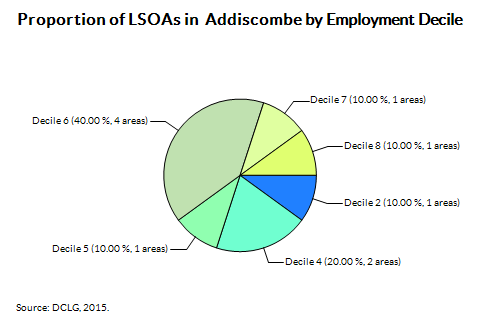 Proportion of LSOAs in  Addiscombe by Employment Decile