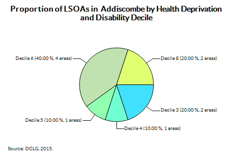 Proportion of LSOAs in  Addiscombe by Health Deprivation and Disability Decile