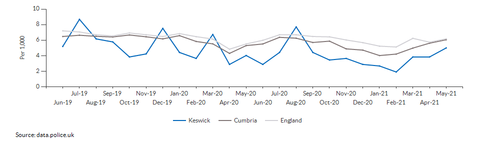 Total crime rate for Keswick over time