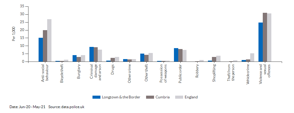 Crime rates by type for Longtown & the Border for Jun-20 - May-21