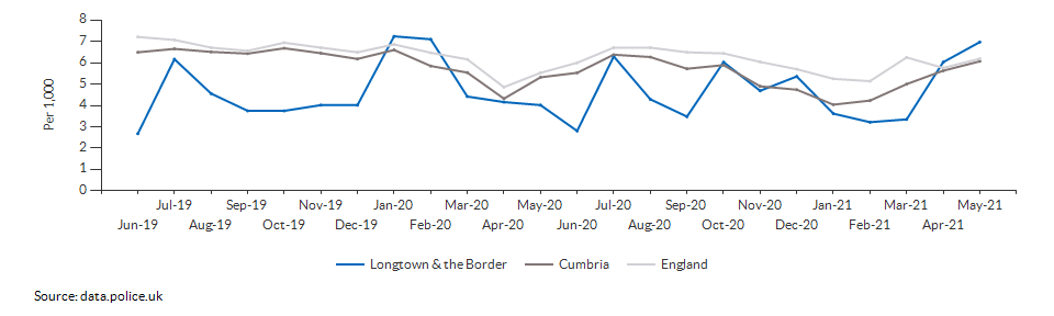 Total crime rate for Longtown & the Border over time