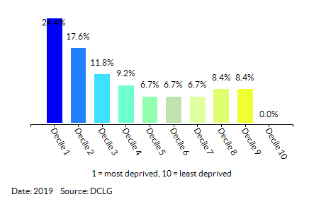 Proportion of LSOAs in St. Helens by Index of Multiple Deprivation (IMD) Decile