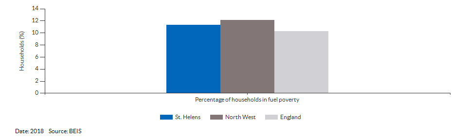 Households in fuel poverty for St. Helens for 2018