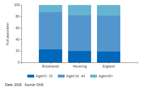 Broad age group estimates for Brooklands for (2018)