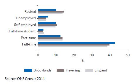 Economic activity breakdown for Brooklands for (2011)