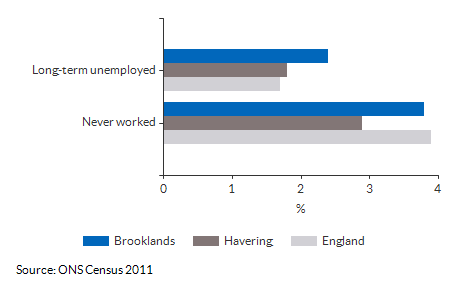 Never worked and long term unemployment for Brooklands for (2011)
