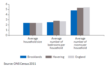 Household size and rooms for Brooklands for 2011