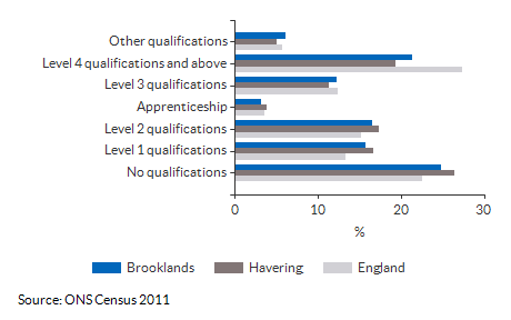 Highest Level Qualification attained for Brooklands for 2011