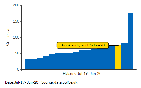 Crime rate for Brooklands compared to other areas for Jul-19 - Jun-20