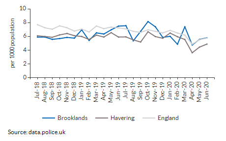 Total crime rate for Brooklands over time