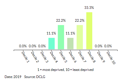 Proportion of LSOAs in Brooklands by Health Deprivation and Disability Decile