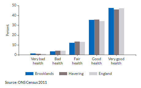 Self-reported health for Brooklands for 2011