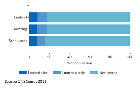 Persons with limited activity for Brooklands for 2011
