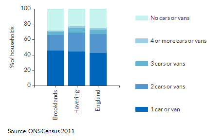 Car/Van ownership per household for Brooklands for 2011