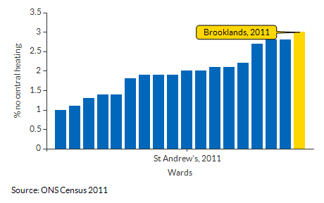 Households with no central heating for Brooklands for 2011
