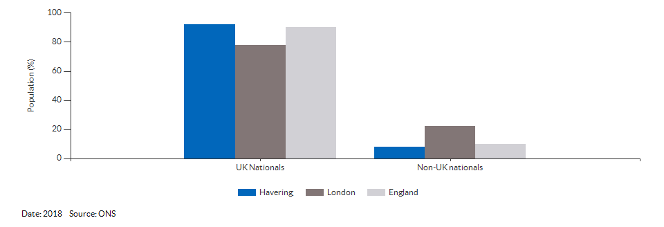 Nationality (UK and non-UK) for Havering for 2018