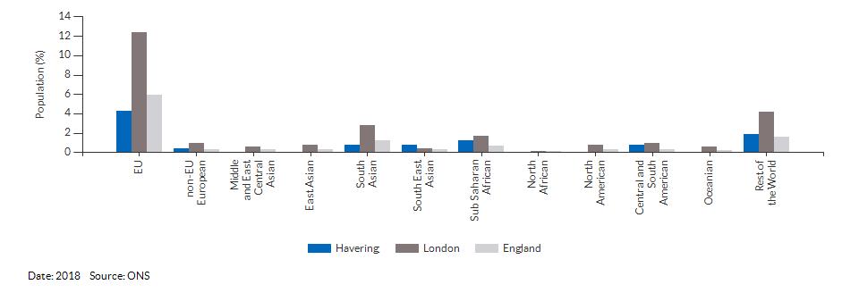 Nationality (non-UK breakdown) for Havering for 2018