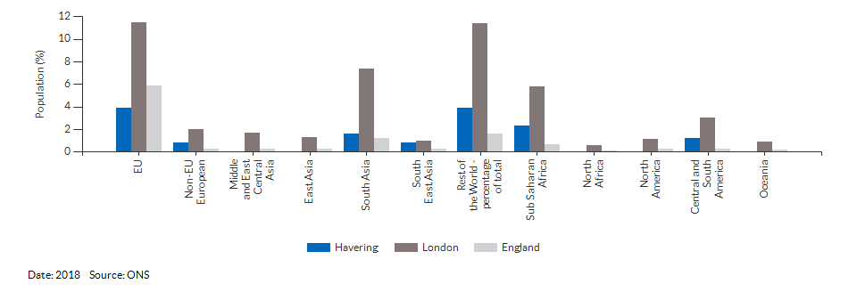 Country of birth (non-UK breakdown) for Havering for 2018