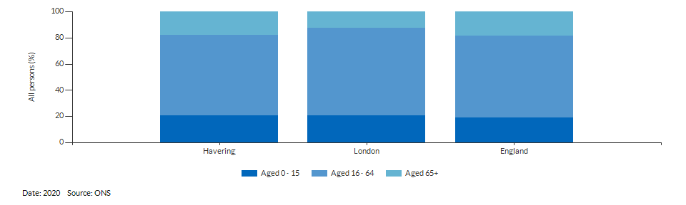 Broad age group estimates for Havering for 2020