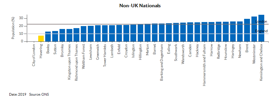 Nationality (UK and non-UK) for Havering for 2019