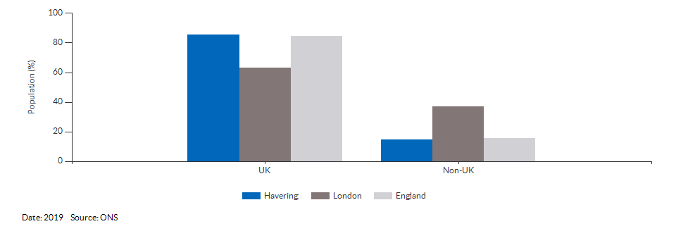 Country of birth (UK and non-UK) for Havering for 2019