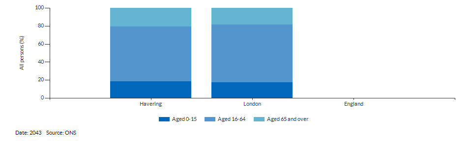 Broad age group population projections for Havering for 2043