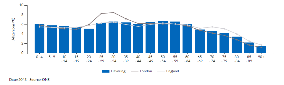 5-year age group population projections for Havering for 2043
