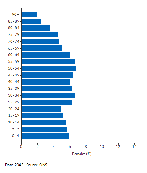 5-year age group female population projections for Havering for 2043