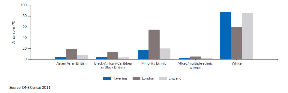 Ethnicity in Havering for 2011