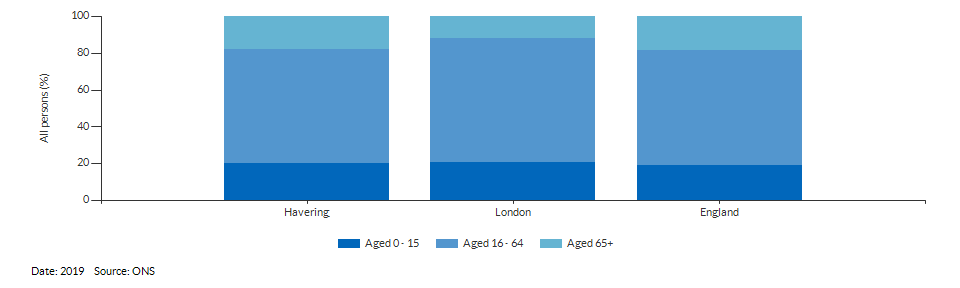 Broad age group estimates for Havering for 2019