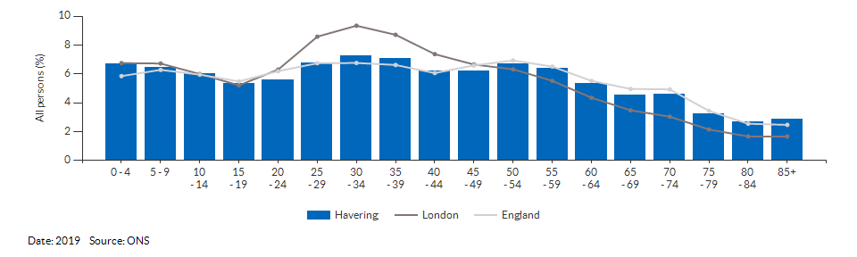 5-year age group population estimates for Havering for 2019