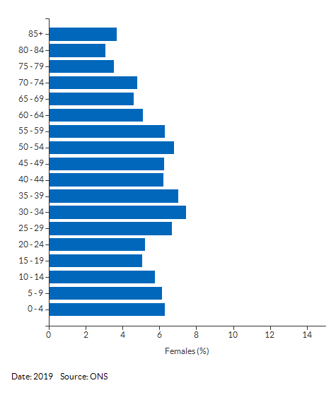 5-year age group female population estimates for Havering for 2019