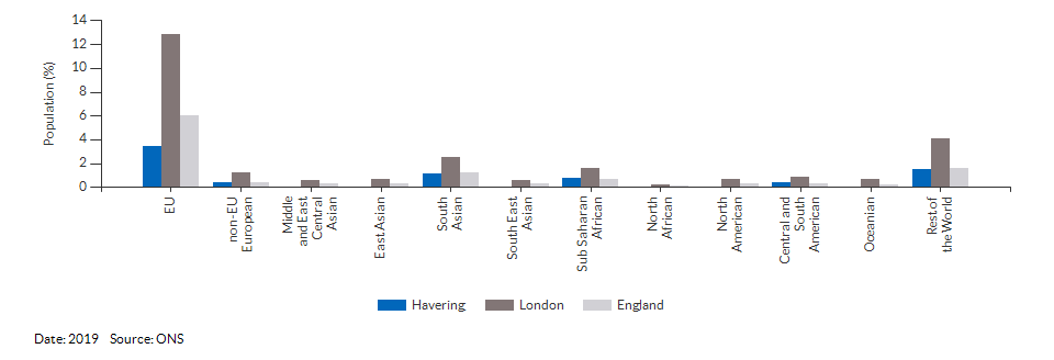 Nationality (non-UK breakdown) for Havering for 2019