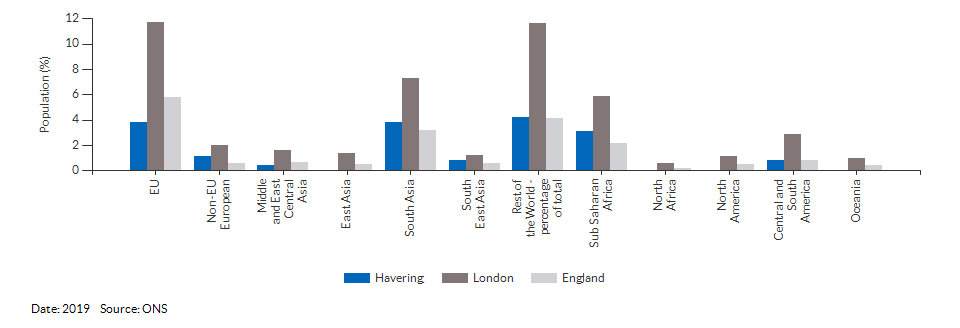 Country of birth (non-UK breakdown) for Havering for 2019