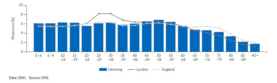 5-year age group population projections for Havering for 2041