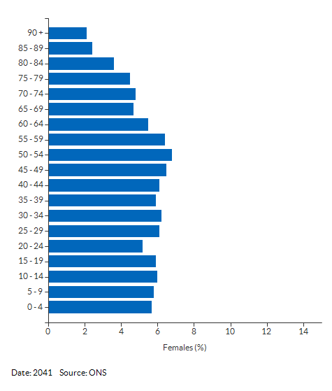 5-year age group female population projections for Havering for 2041