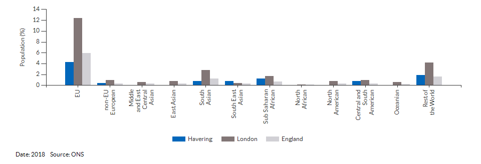 Nationality (non-UK breakdown) for Havering for 2018