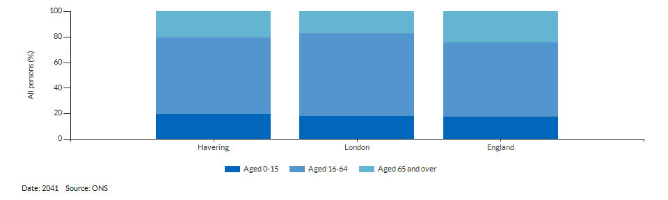 Broad age group population projections for Havering for 2041