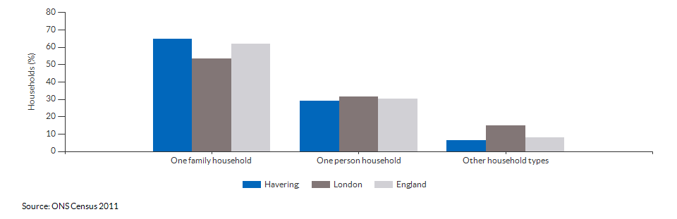 Household composition in Havering for 2011