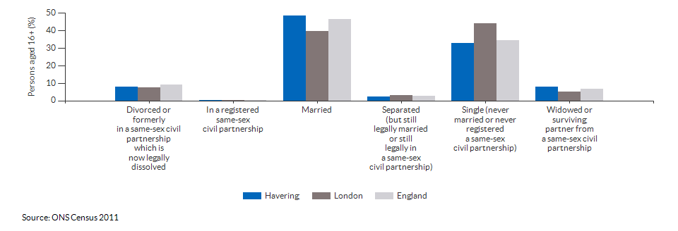Marital and civil partnership status in Havering for 2011