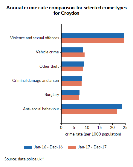 Annual crime rate comparison  for selected crime types for Croydon