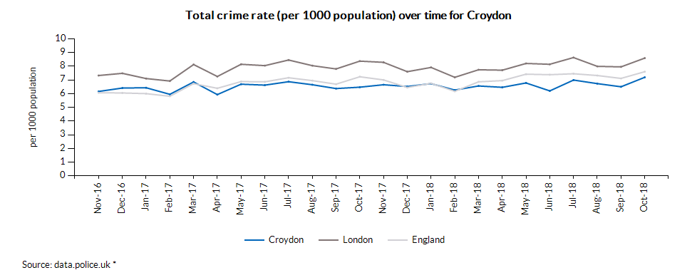 Total crime rate (per 1000 population) over time for Croydon