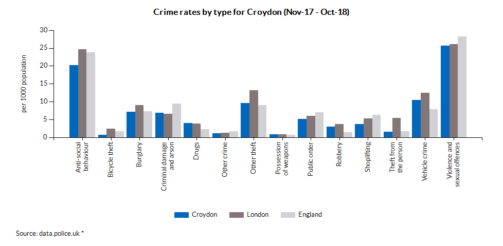 Crime rates by type for Croydon (Apr-17 - Mar-18)