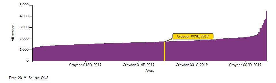 How Croydon 003B compares to other wards in the Local Authority