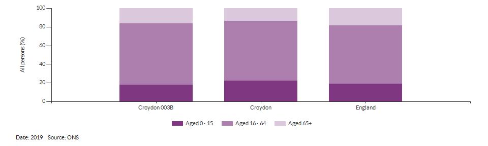 Broad age group estimates for Croydon 003B for 2019